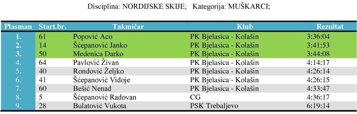 Nordijske muškarci1